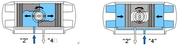 AT型DA雙作氣用式氣動執行器工作原理